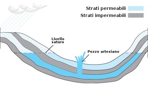 schema semplificato del pozzo artesiano
